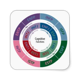 MBTI Personality: Cognitive Function Chart Sticker