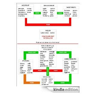 Food combining chart   Kindle edition by Suzana Fridl. Health, Fitness & Dieting Kindle eBooks @ .
