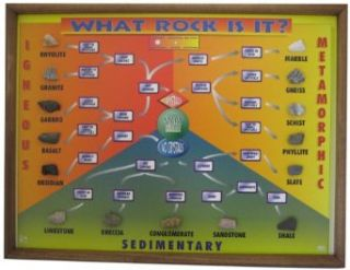 "American Educational What Rock Is It? Chart with Wood Frame, 24"" Length x 18"" Height: Industrial & Scientific"