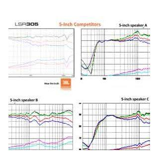 JBL LSR305 Studio Monitor: Musical Instruments